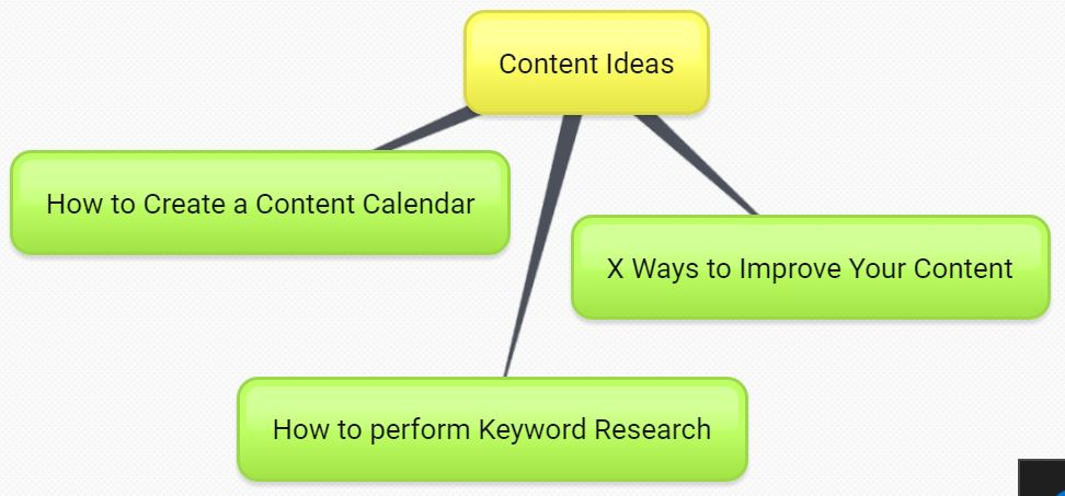 Content marketing calendar mind map