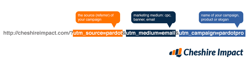 UTM parameter example