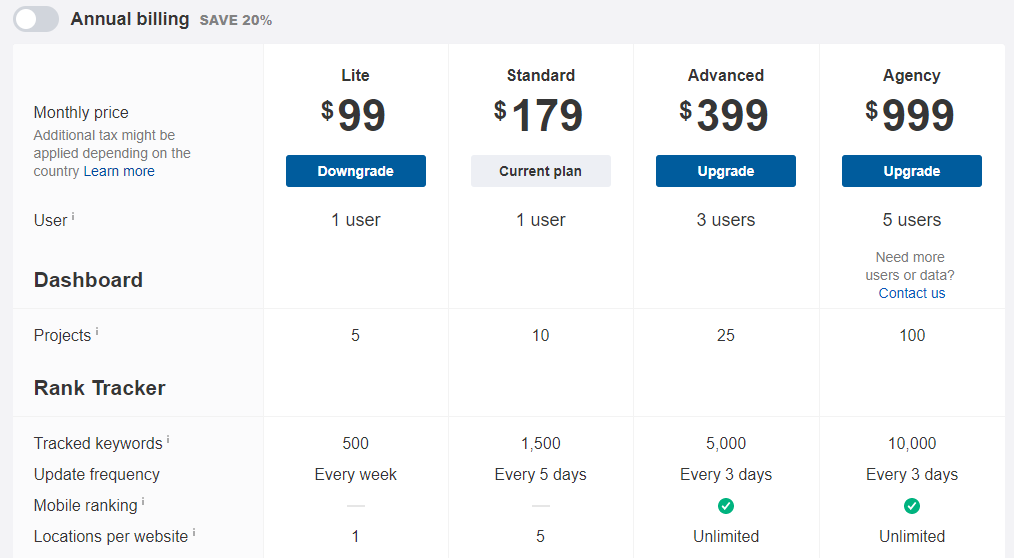 Ahrefs Pricing Packages