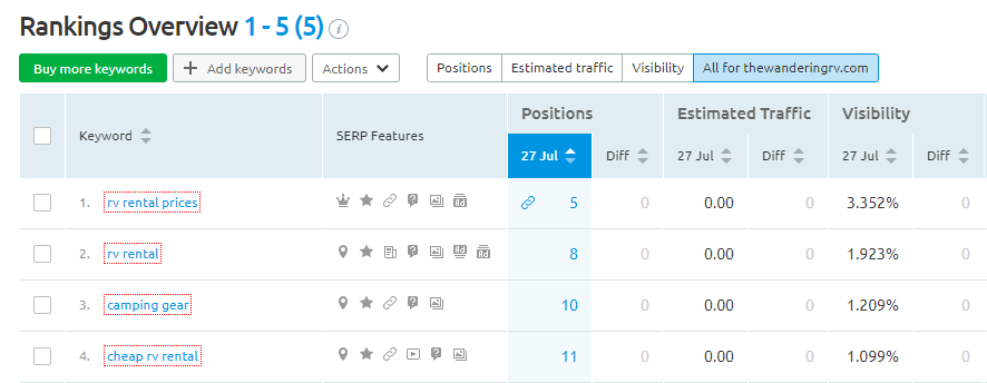 SEMrush Rank Tracking