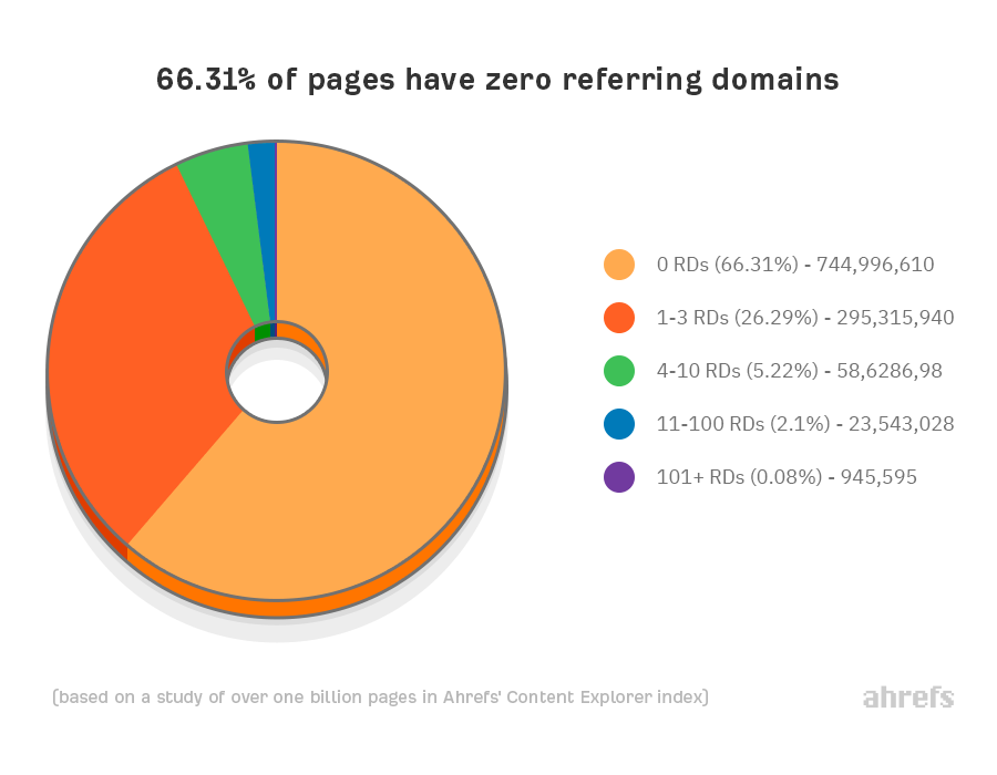 66 percent of pages have zero referring domains