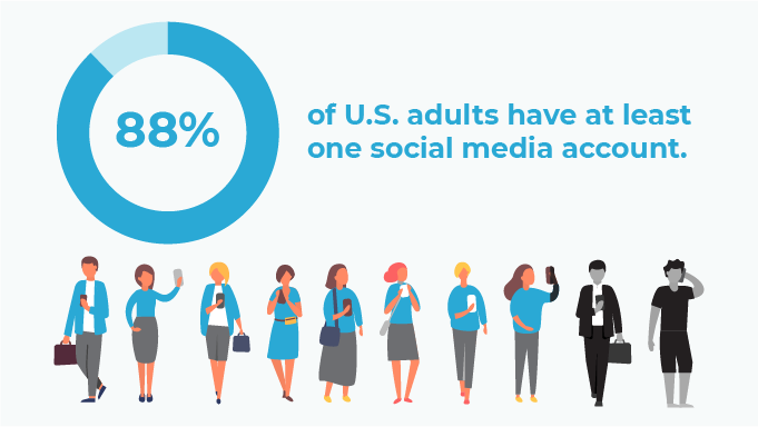 88% of US adults have at least one social media account graph